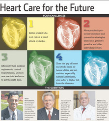 Cardiology, Genomics and Individualized Heart Care: Framingham Heart Study and Jackson Heart Study | Biomarkers of Heart, Lung, and Kidney Disease | Scoop.it