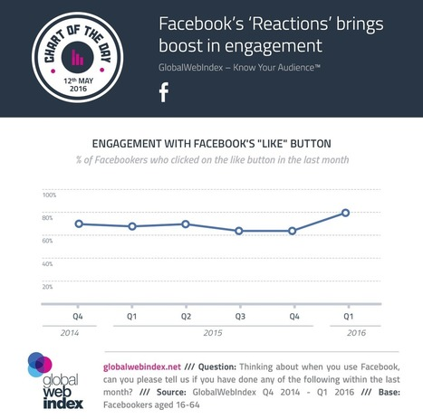 "Facebook's ""Reactions"" Brings Boost in Engagement 