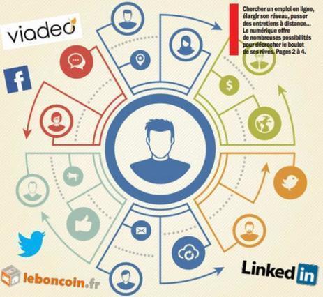 Recherche d'emploi : que proposent les réseaux sociaux ? | Vie professionnelle et emploi | Scoop.it