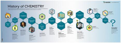 Historia de la química | Los tips TIC de Rubén | Scoop.it