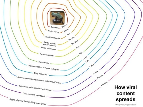 Twitter / AndrewGirdwood: This is how content goes viral. ... | Community Management | Scoop.it