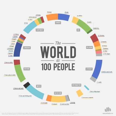 The World as 100 People [INFOGRAPHIC] | Social Media Butterflies | Scoop.it