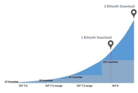 Windows Phone Store passes 2 Billion downloads, 1 Billion in the last 6 months   Social Media & Technology News   Scoop.it