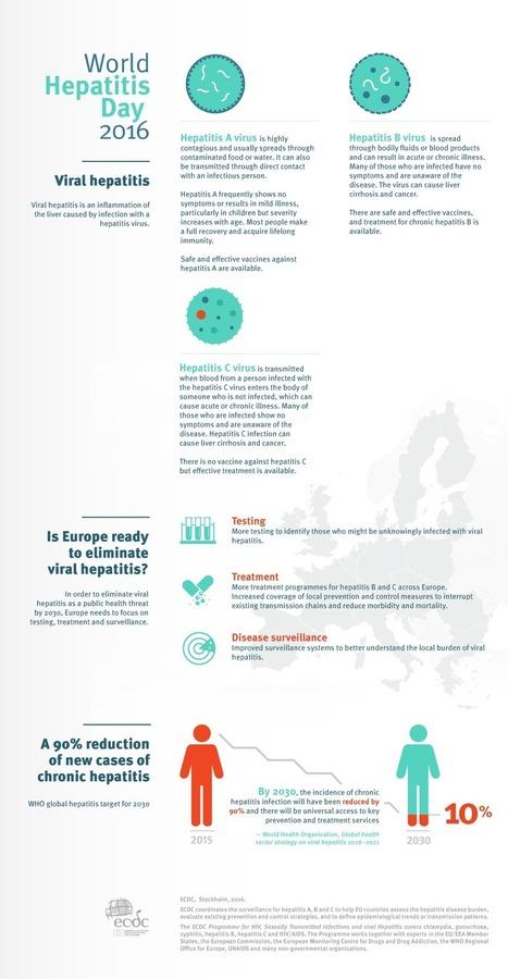 Is Europe ready to eliminate viral hepatitis? | Hepatitis C New Drugs Review | Scoop.it