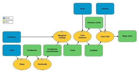 Encontrar la mejor ruta entre dos puntos en ArcGIS   Geoprocessing   Scoop.it