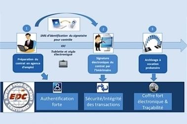 La solutionEDC fast de DPII utilisée pour la signatureles contrats de location par voie électronique   signature électronique - certificat electronique   Scoop.it