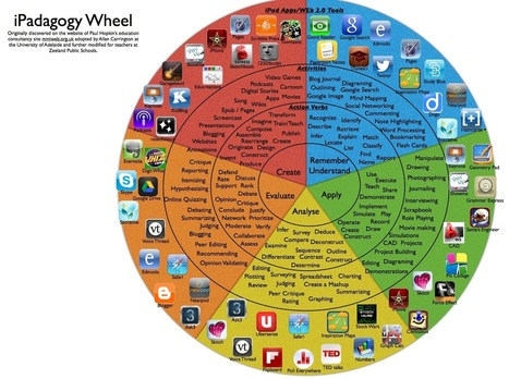 BLOOM'S TAXONOMY AND THE iPAD | HOTS & Bloom's | Scoop.it