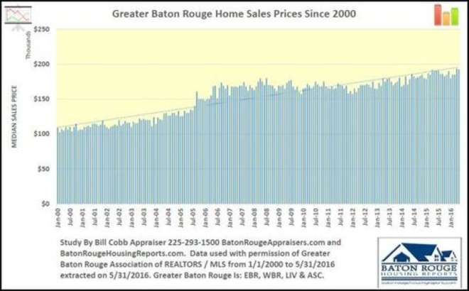 16 Years Of Greater Baton Rouge Home Sales Prices | Baton Rouge Real Estate Housing News | Baton Rouge Real Estate News | Scoop.it