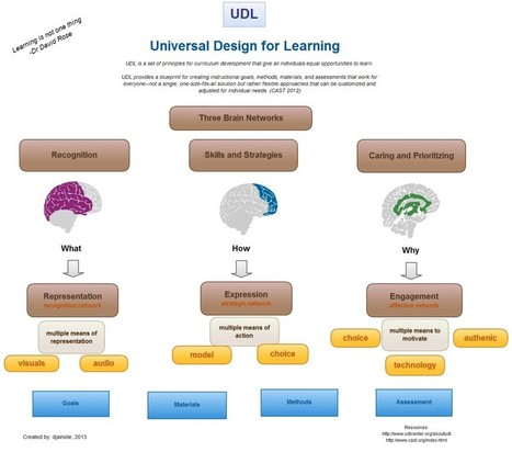 Universal-Design-for-Learning | Inclusive Learning and Practice | Scoop.it