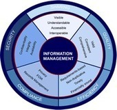 Intelligent information management: knowledge to engage | SocialMediaDesign | Scoop.it