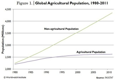 Agricultural Population Growth Marginal as Nonagricultural Population Soars | Vital Signs Online | Sustain Our Earth | Scoop.it