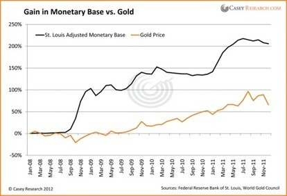 #Gold Speaks Up - Casey Research | Commodities, Resource and Freedom | Scoop.it