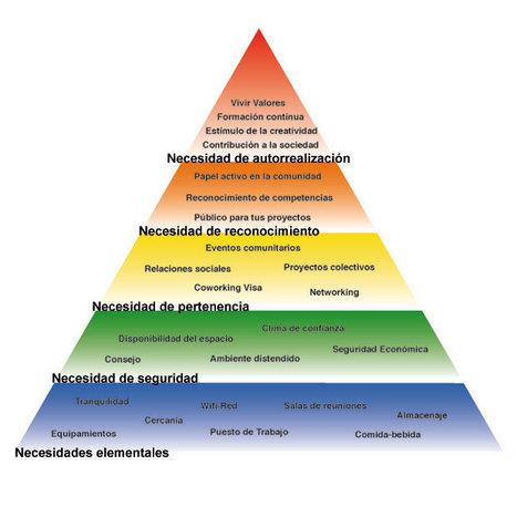 ¿Y si Maslow estuviese equivocado? | Educacion, ecologia y TIC | Scoop.it