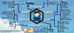 PLE en la escuela | canalTIC.com | e-Learning | Scoop.it
