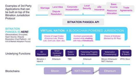 BitNation to Launch the World's First Virtual Constitution on Ethereum Tonight | ForkLog | Peer2Politics | Scoop.it