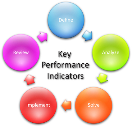 9 Search & Social KPIs To Start Tracking Right Now | Social Marketing for Business | Scoop.it