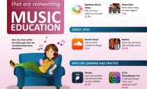 30 Mobile Apps Reinventing Music Education - Online Colleges | IPADS ENHANCING EDUCATION | Scoop.it