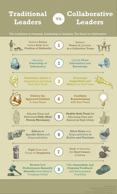 Understanding the Future of Work: 8 Traits of Collaborative Leadership [Infographic] | Créativité | Scoop.it