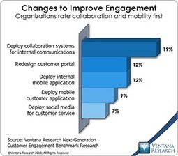Indeed, Companies Do Need Disruptive Customer Experience Technologies | Creactivity | Scoop.it