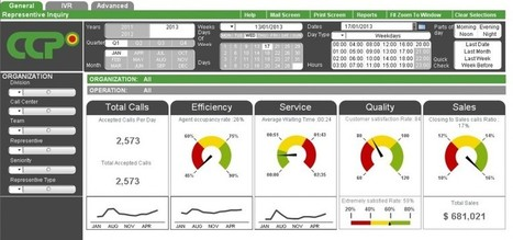 Call center dashboard software solutions   Contact Center and Call Center Performance Management System   Scoop.it
