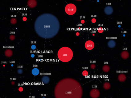 An Interactive Map of the Dark-Money Universe | data visualization US Election | Scoop.it