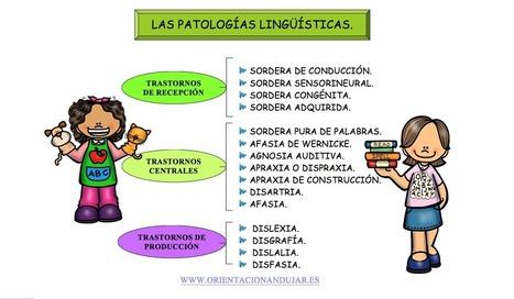 Trastornos del lenguaje o logopatías. Dislexia, dislalia, afasia, agnosia, disgrafía, disfasia -Orientacion Andujar   NEE   Scoop.it