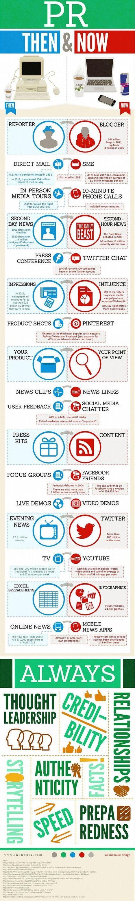 Diferencias entre las Relaciones Públicas de antes y de hoy | herlobe | Scoop.it