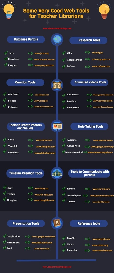 A Good Infographic Featuring 30 Web Tools for Teacher Librarians ~ Educational Technology and Mobile Learning | School Library Advocacy | Scoop.it
