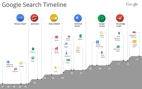 Google Hummingbird's Impact on the Future of Search | SEO Queries | Scoop.it