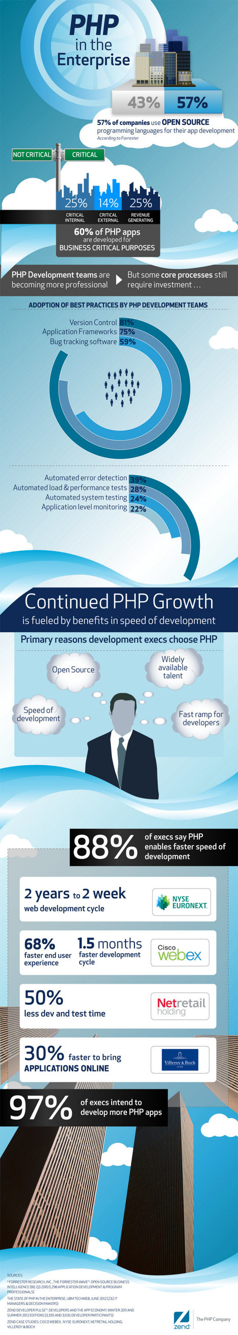 Is PHP set for Enterprise Level? Know Through Data Visualization | Infographic | Scoop.it