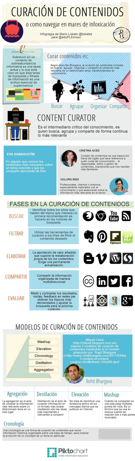 Curación de contenidos: no te ahogues en mares de infoxicación #infografia #infographic #marketing | Aprenentatge en xarxa | Scoop.it