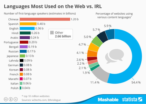 English is strangling other languages on the Internet | Univers(al)ités | Scoop.it