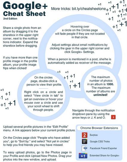 Google+ Cheat Sheet Part 2 | Social Media Magazine(SMM): Social Media Content Curation & Marketing Strategies | Scoop.it
