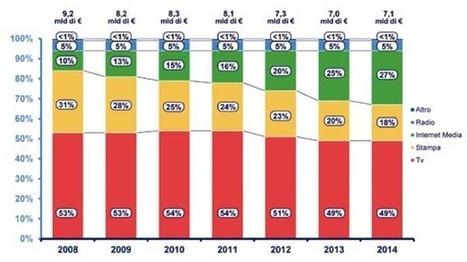Mercato dei media in Italia: cresce solo Internet - Webnews | Woman in Web | Scoop.it