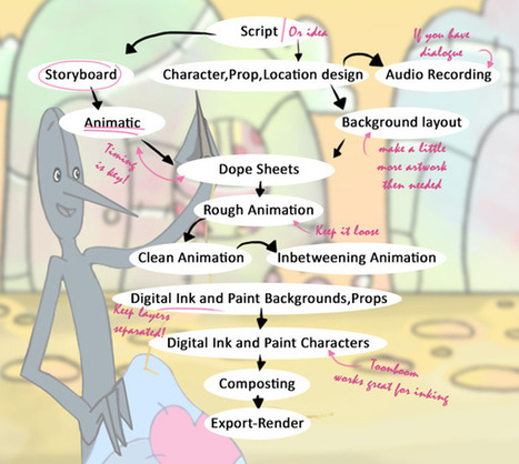 How to Create an Animated Short Film - Design Instruct   Marketing   Scoop.it