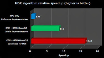 Image Sensors World: Image Processing Speedup on ARM GPU | opencl, opengl, webcl, webgl | Scoop.it