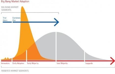 Numérique: comment la longue traîne change l'industrie   Travel & Innovation   Scoop.it