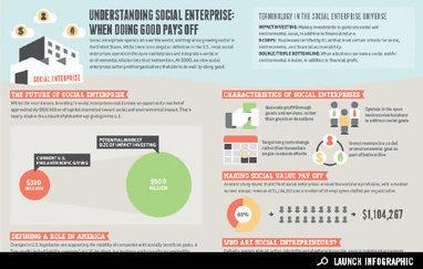 Infographic: Understanding Social Enterprise - Business - GOOD   Yellow Boat Social Entrepreneurism   Scoop.it