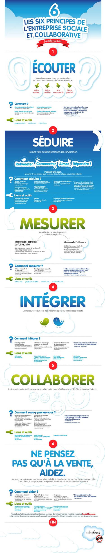 Les sixprincipes de l'entreprise sociale et collaborative | transition digitale : RSE, community manager, collaboration | Scoop.it