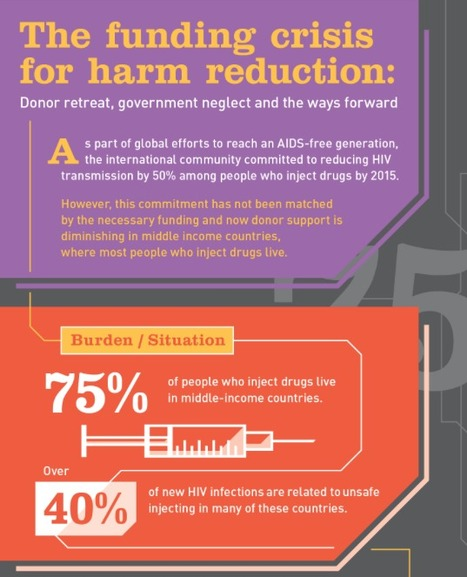 INFOGRAPHIC: The funding crisis for harm reduction | Drugs, Society, Human Rights & Justice | Scoop.it