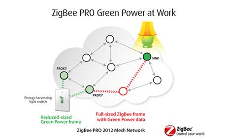 Dans le sillage d'EnOcean, voici le premier produit ZigBee sans fil, sans pile   PLUS TARD   Scoop.it