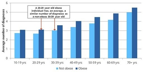 Data Snapshot: Obesity Ages You 10 Years - EHR Bloggers (blog) | Tackling Obesity | Scoop.it