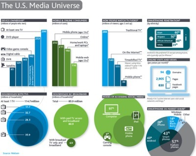 Strategy Reminder: Shifts in Global Media Consumption | New media environment | Scoop.it
