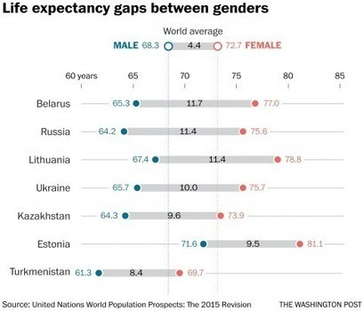 See where women outnumber men around the world (and why) | VCE Geography | Scoop.it