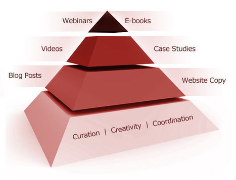 Content Curation is the Base of Food Pyramid for Content Marketing | Content Marketing World | Communication design | Scoop.it