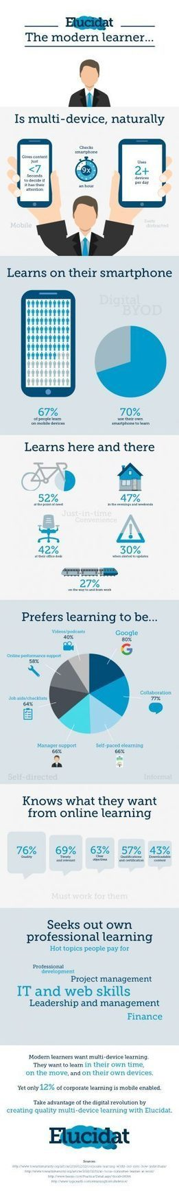 Profile of the Modern Learner Infographic   The inquiring libraria   Scoop.it