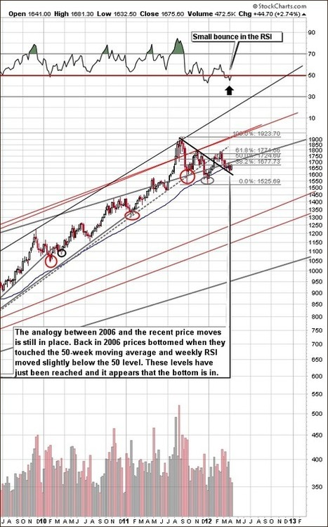 The Big Rally in Gold is Getting Closer and Closer | The Daily Gold | Gold and What Moves it. | Scoop.it
