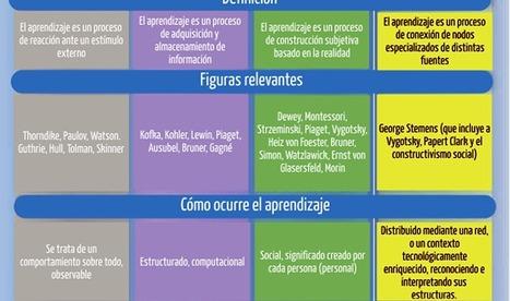 Infografía sobre TEORIAS DEL APRENDIZAJE | EDUpunto.com | Educacion, ecologia y TIC | Scoop.it