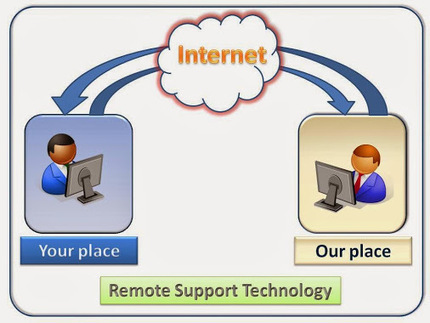 Chris Worg - Google+ - Online Pchelpstation.com - A Complete Commitment of Remote… | PC help station | Scoop.it