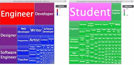 Who Uses Google Plus Now? Yep, Male Students & Geeks From the US [Infographic] | Google+ and Social Networking | Scoop.it